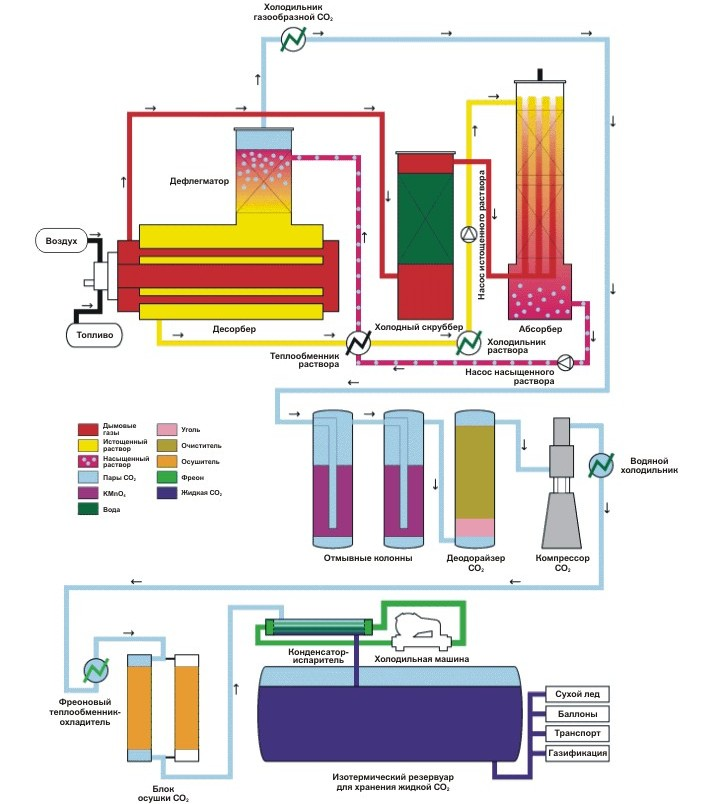 Установка для производства CO2