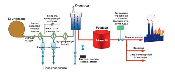 мембранной установки